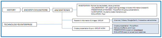 Ancient Rome - planning diagram